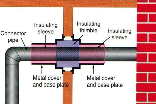 Insul Flue Wall Unit And Thimble