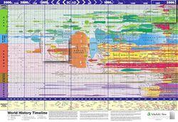 Framed World History Timeline