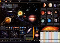 Solar System Chart, Poster