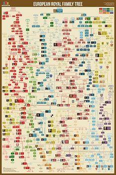European Royal Family Tree Chart