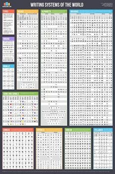 Writing Systems Chart